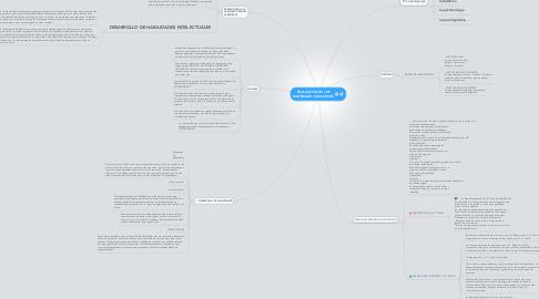 Mind Map: EVALUACIÓN DE LOS MATERIALES EDUCATIVOS