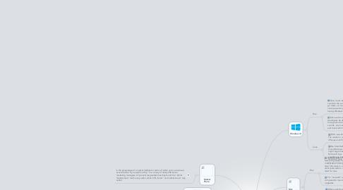Mind Map: Mayra Rios  Desktop Operating Systems