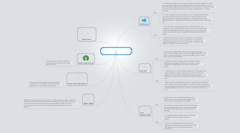 Mind Map: June Chambers Desktop Operating Systems