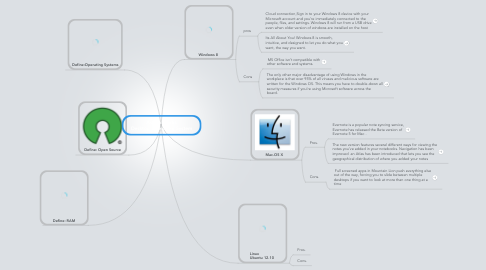 Mind Map: Ashley Starks Desktop Operating System