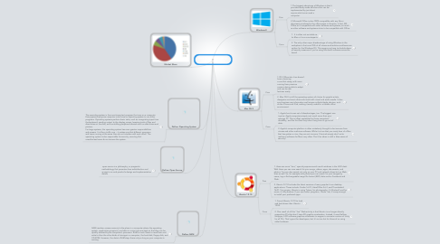 Mind Map: Dale Woodson Desktop Operating Systems