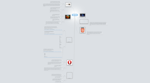 Mind Map: Browsers