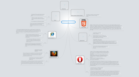 Mind Map: David Eras Browser Wars