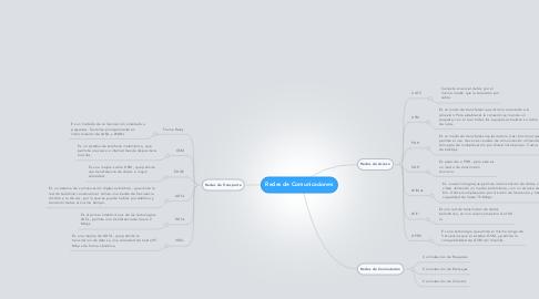 Mind Map: Redes de Comunicaciones