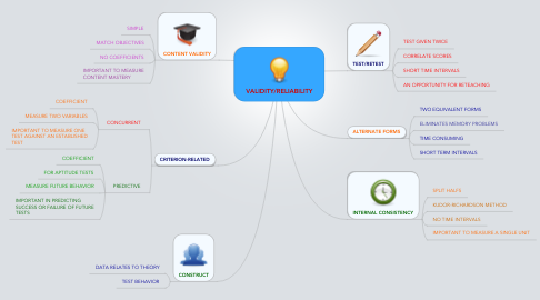 Mind Map: VALIDITY/RELIABILITY