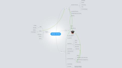 Mind Map: Arbeiten mit Word