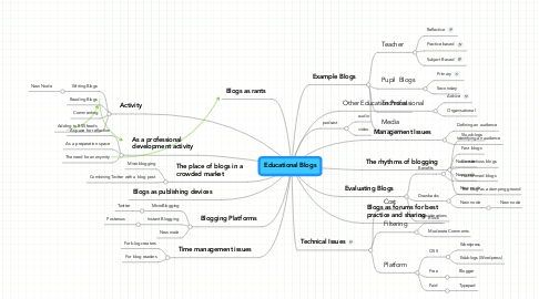 Mind Map: Educational Blogs