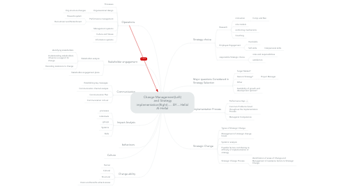 Mind Map: Change Management(Left) and Strategyimplementation(Right)..... BY....HellalAl-Hellal