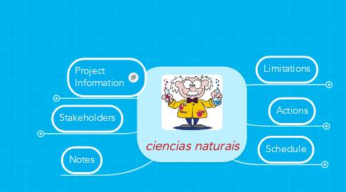Mind Map: ciencias naturais