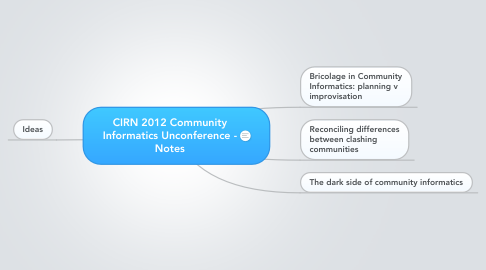 Mind Map: CIRN 2012 Community Informatics Unconference - Notes