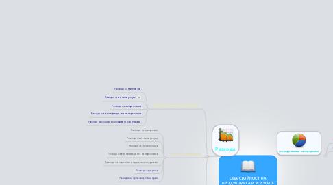 Mind Map: СЕБЕСТОЙНОСТ НАПРОДУКЦИЯТА И УСЛУГИТЕ