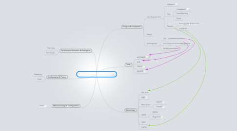 Mind Map: E-commerce Business Example