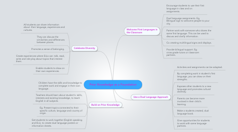 Mind Map: Prior Knowledge as a Foundation