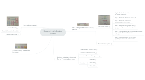 Mind Map: Chapter 3: Job-Costing Systems