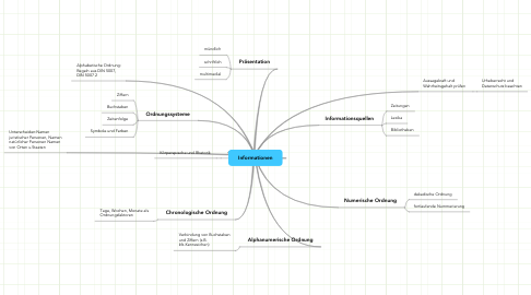 Mind Map: Informationen