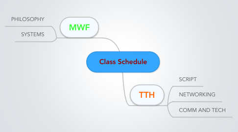 Mind Map: Class Schedule