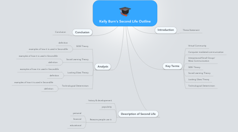 Mind Map: Kelly Burn's Second Life Outline