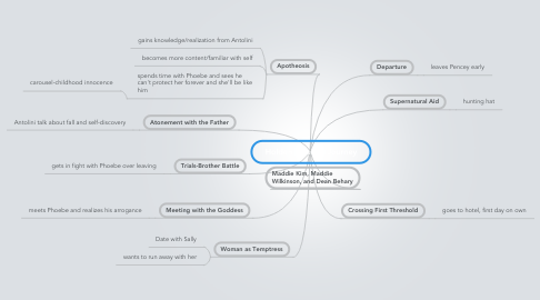 Mind Map: Holden's Hero's Journey