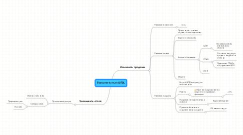 Mind Map: Выполнить план ШПД