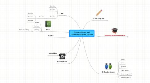 Mind Map: Kommunikation und Zusammenarbeit im Internet