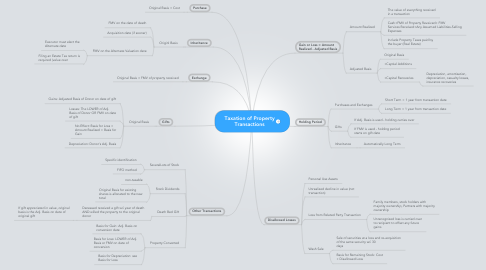 Mind Map: Taxation of Property Transactions