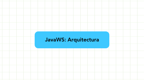 Mind Map: JavaWS: Arquitectura