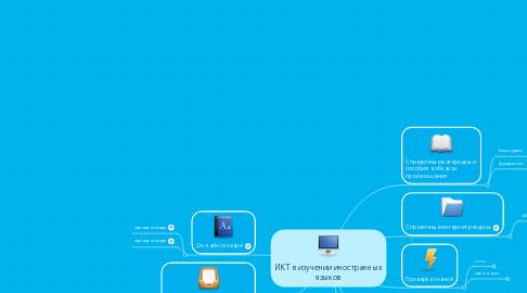Mind Map: ИКТ в изучении иностранных языков