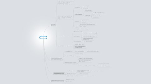Mind Map: GEA RfQ