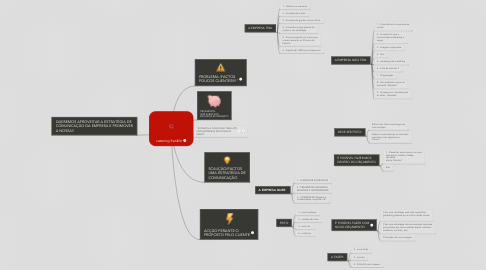Mind Map: catering franklin