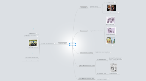 Mind Map: Power