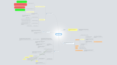 Mind Map: limit of viability
