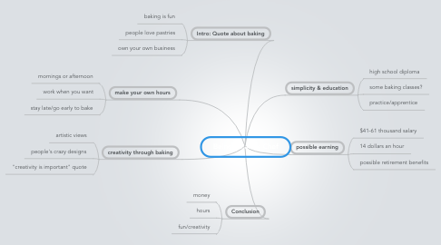 Mind Map: Being a Pastry Chef