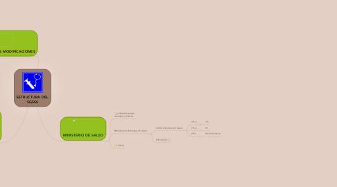 Mind Map: ESTRUCTURA DEL SGSSS