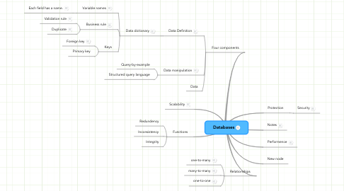 Mind Map: Databases