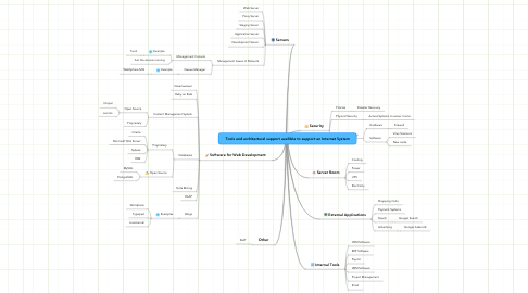 Mind Map: Tools and architectural support availible to support an Internet System