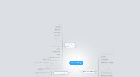 Mind Map: Train Je Collega!
