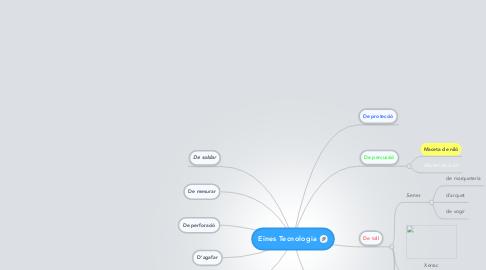 Mind Map: Eines Tecnologia