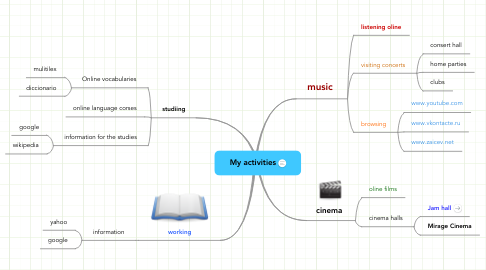 Mind Map: My activities