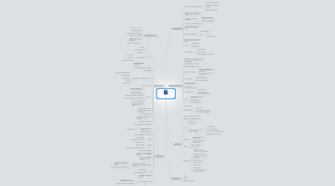 Mind Map: Web Design for ROI Лэнс
