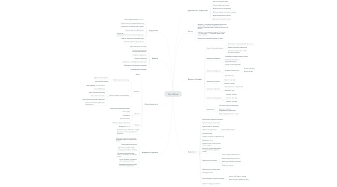 Mind Map: My LifeStyle