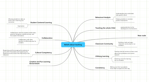Mind Map: Beliefs about teaching