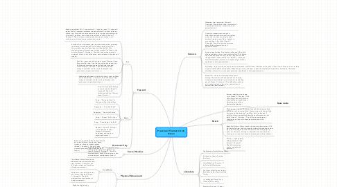 Mind Map: Preschool Thematic Unit:Ocean