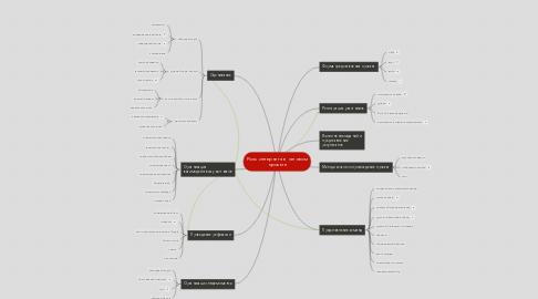 Mind Map: Роль интернета в  сетевом проекте