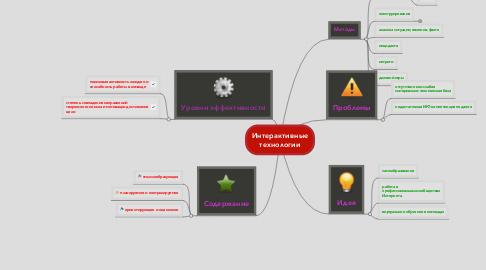 Mind Map: Интерактивные технологии