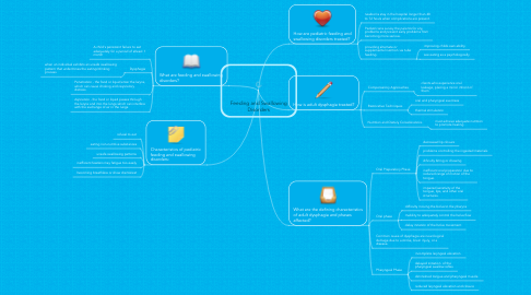 Mind Map: Feeding and Swallowing Disorders