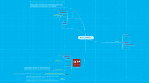 Mind Map: Cuadro Comparativo