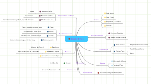 Mind Map: Chapter 2-Force