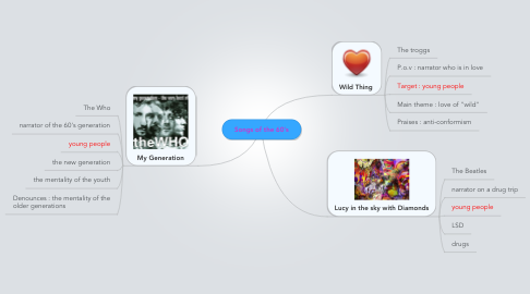 Mind Map: Songs of the 60's