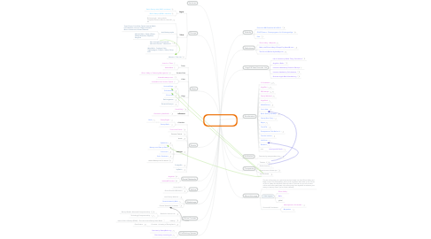 Mind Map: Intro: Silicon Valley Community