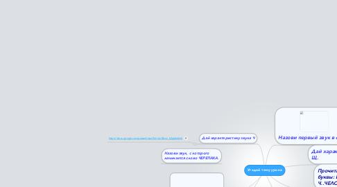 Mind Map: Угадай тему урока